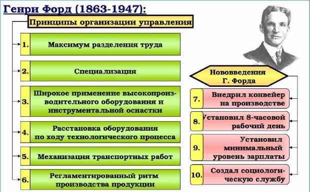 Принципы Генри Форда