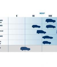 пять модульных платформ в новой стратегии развития компании Ford